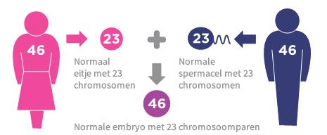 erfelijke chromosoomafwijking wat nu?