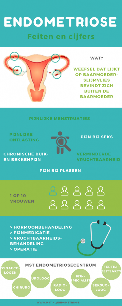 Is endometriose te behandelen?