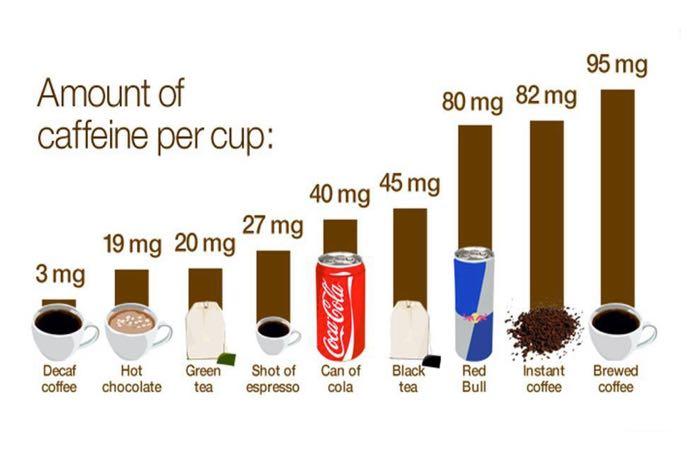 hoeveelheid cafeïne per kopje